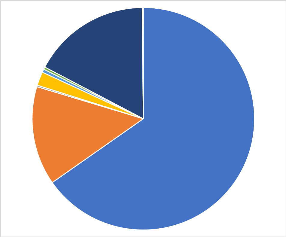 Pie chart showing where my books are published